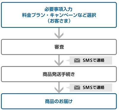 ソフトバンクオンラインショップ 審査