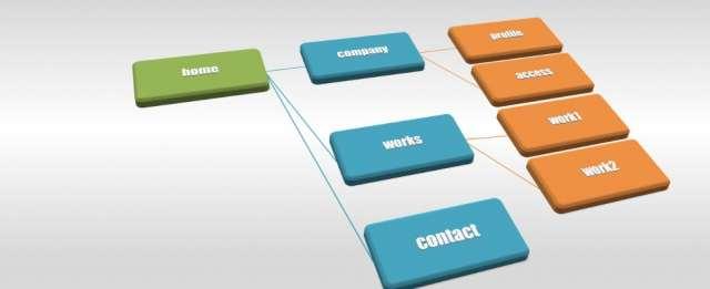 WordPressでトップページを固定ページにして新着記事も表示する方法