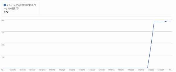 サイトマップがhtmlエラー google xml sitemapsのエラーを解消 たつ