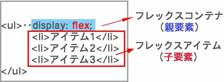 フレックスボックスを使ってアドセンスを記事下に横並び表示させる方法